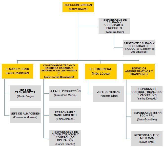Organigrama graphic